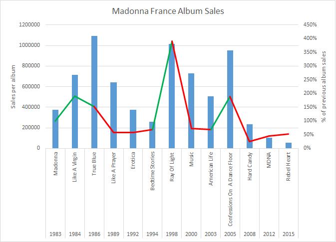 MadonnaAlbumSalesFrance