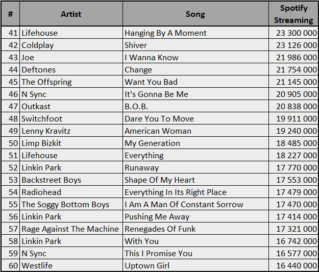 Spotify-2000-60
