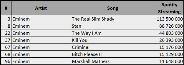 Spotify-2000-Eminem