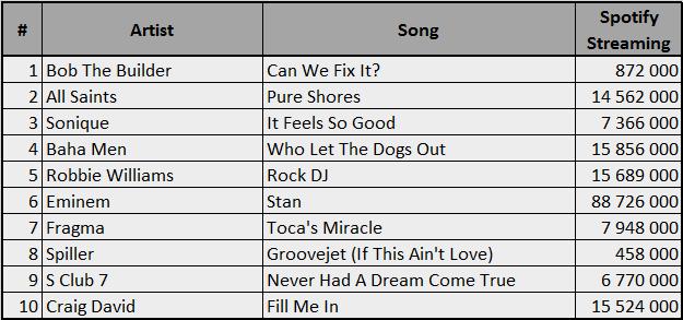 Spotify-2000-UK10