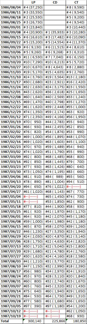Understanding Japanese Album Sales Page 9 Of 17