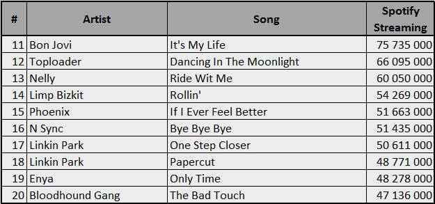 Spotify-2000-20