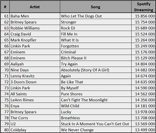 Spotify-2000-80