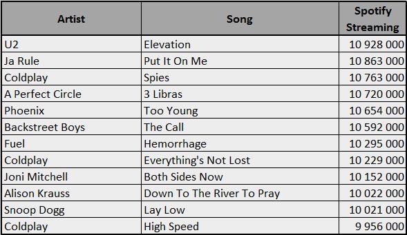 Spotify-2000-BBU
