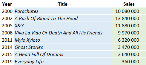 CSPC Coldplay album sales list