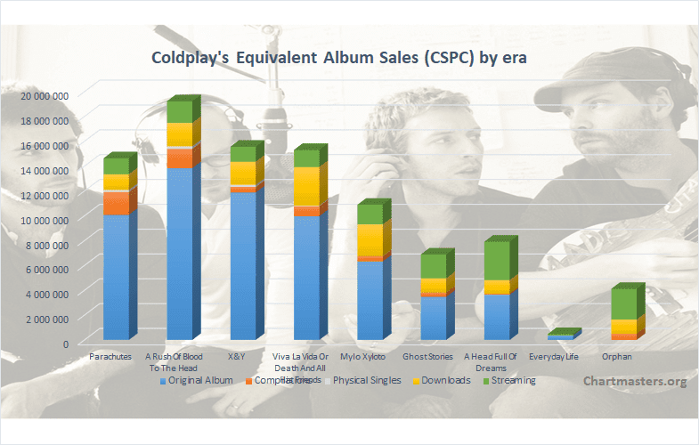 CSPC Coldplay albums and singles sales art