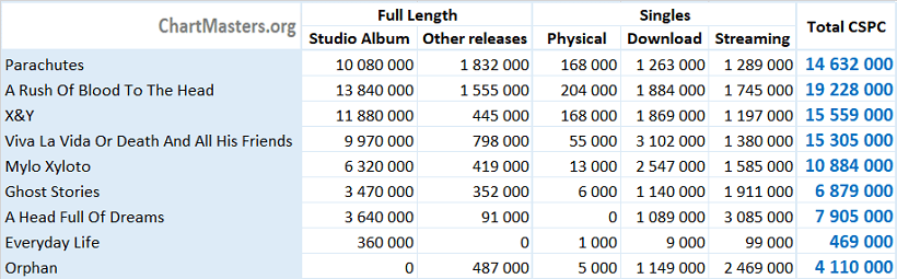 CSPC Coldplay albums and singles sales