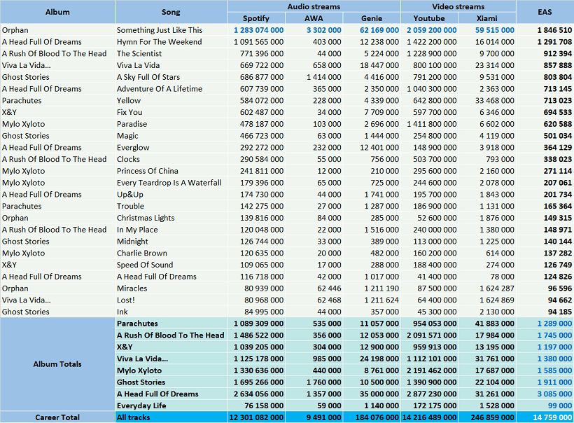 CSPC Coldplay top streaming hits