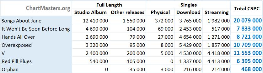 CSPC Maroon 5 albums and singles totals