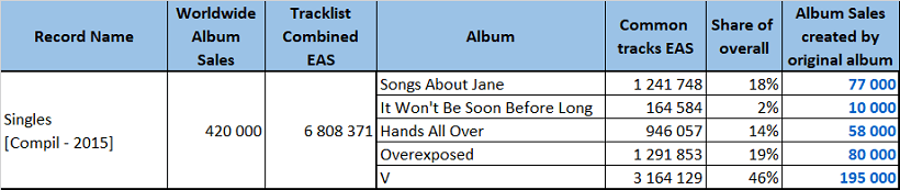 CSPC Maroon 5 compilation Singles sales breakdown