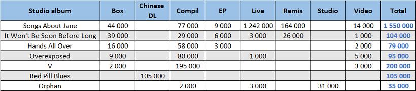 CSPC Maroon 5 compilation sales dispatching