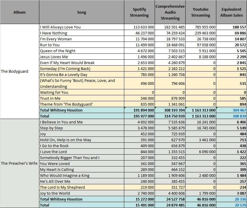 CSPC: Whitney Houston ... Mariah Carey Albums In Order