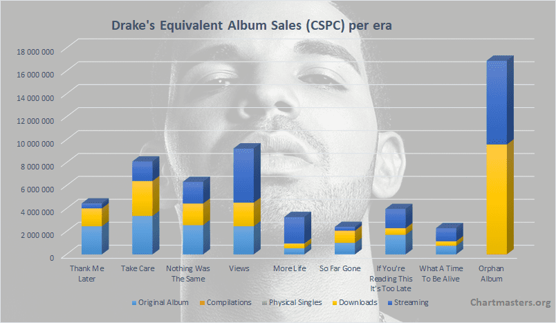Drake albums and singles sales