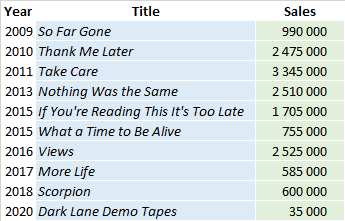 CSPC Drake album sales list
