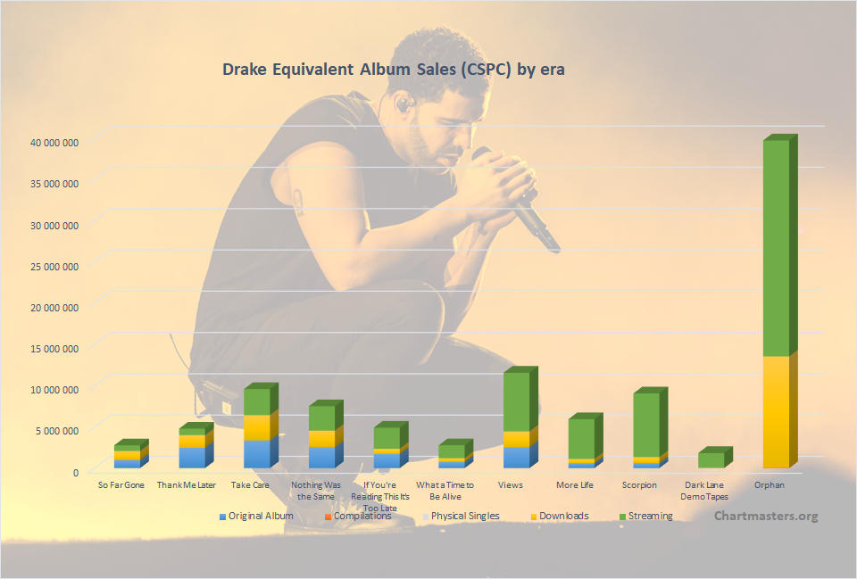 CSPC Drake albums and songs sales