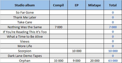 CSPC Drake compilation sales distribution