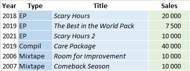 CSPC Drake compilation sales list