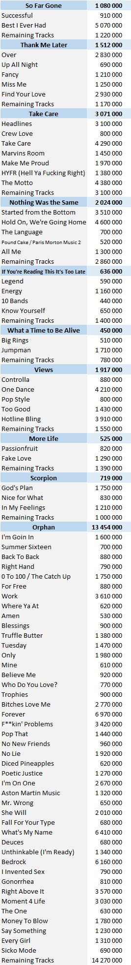 CSPC Drake digital singles sales