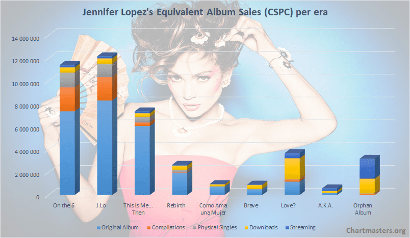 Jennifer Lopez album sales