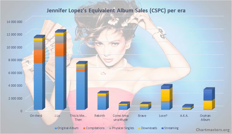 Jennifer Lopez album sales CSPC
