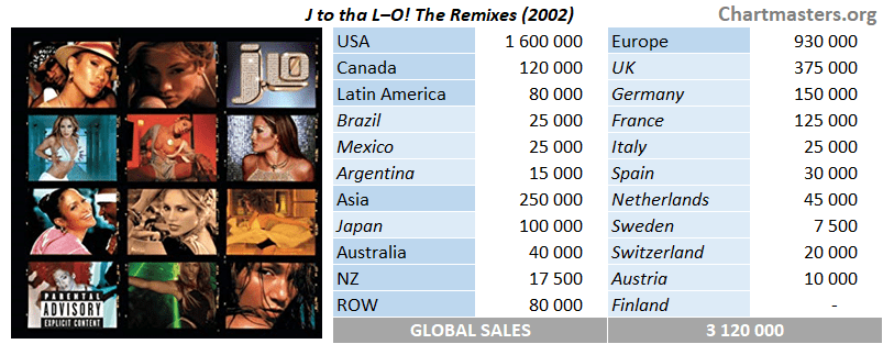 Jennifer Lopez - J to Tha LO! The Remixes sales