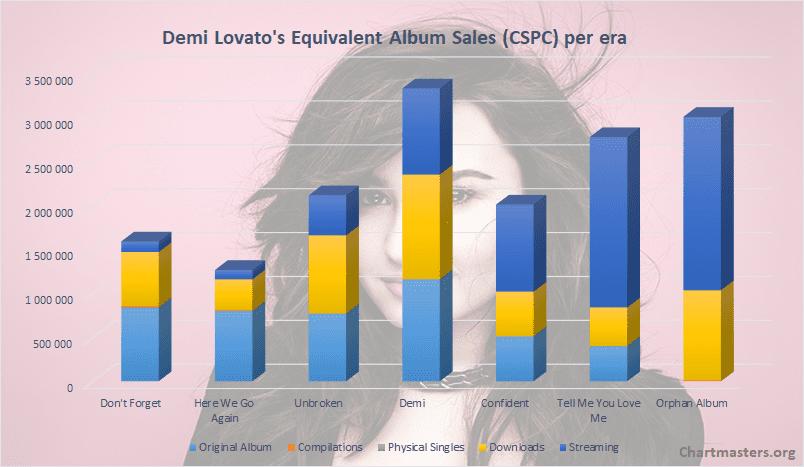 Demi Lovato album sales CSPC