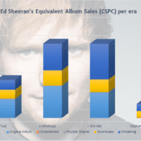Ed Sheeran albums and singles sales