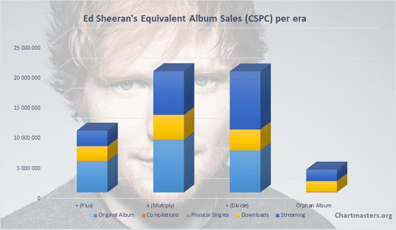 ed sheeran album plus download