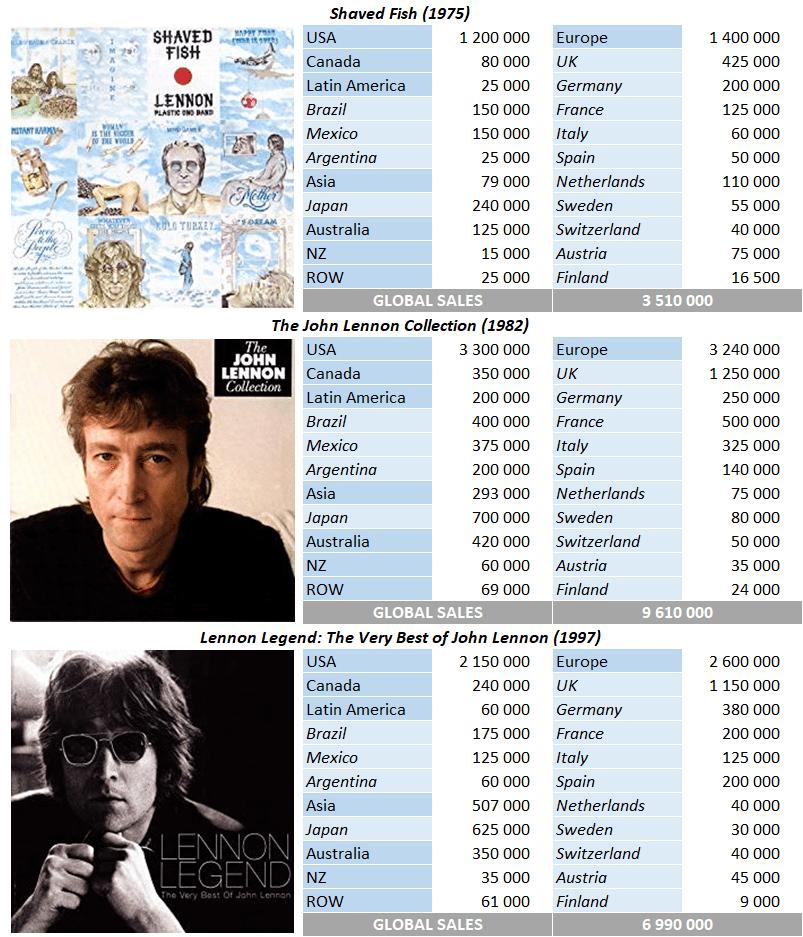John Lennon compilation sales