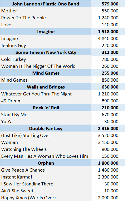 John Lennon physical singles sales
