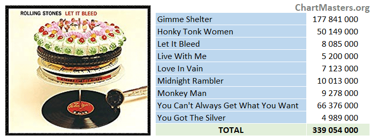 Rolling Stones - Let It Bleed - streaming