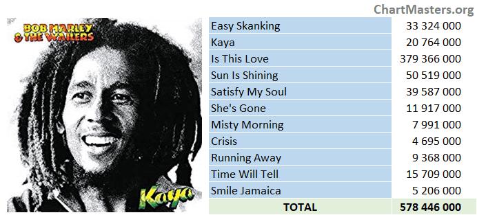 Bob Marley Kaya streaming