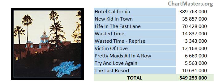 Eagles Hotel California streaming