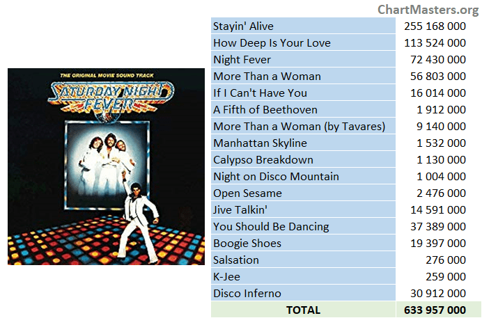 OST Saturday Night Fever streaming