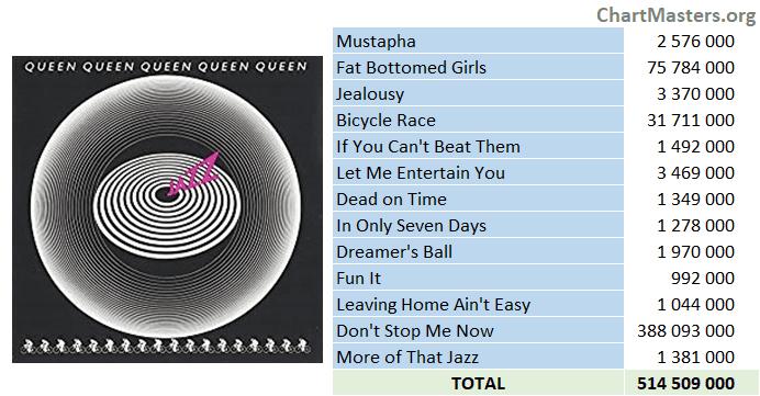 Queen Jazz streaming