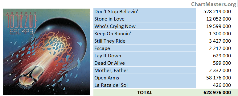 Journey - Escape streaming