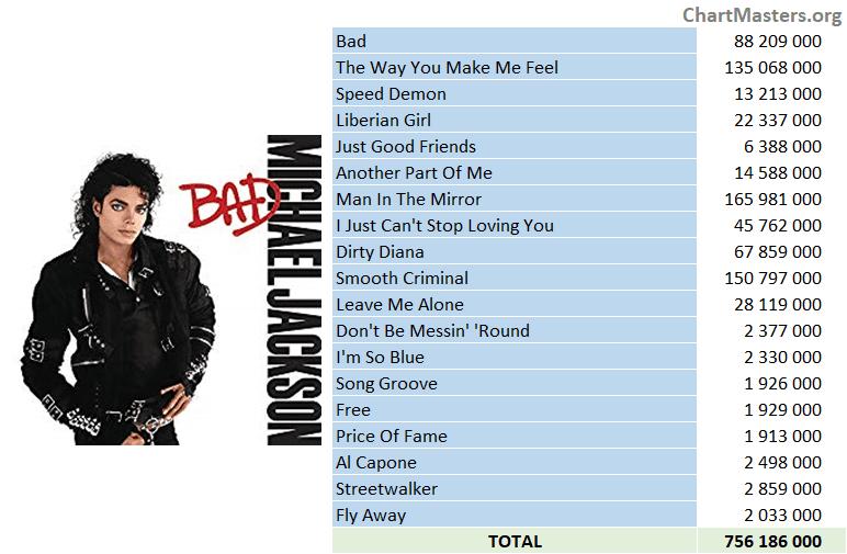 Michael Jackson - Bad streaming