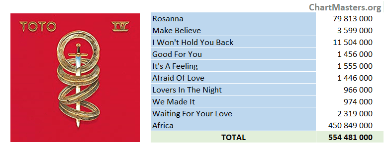 Toto - IV - streaming