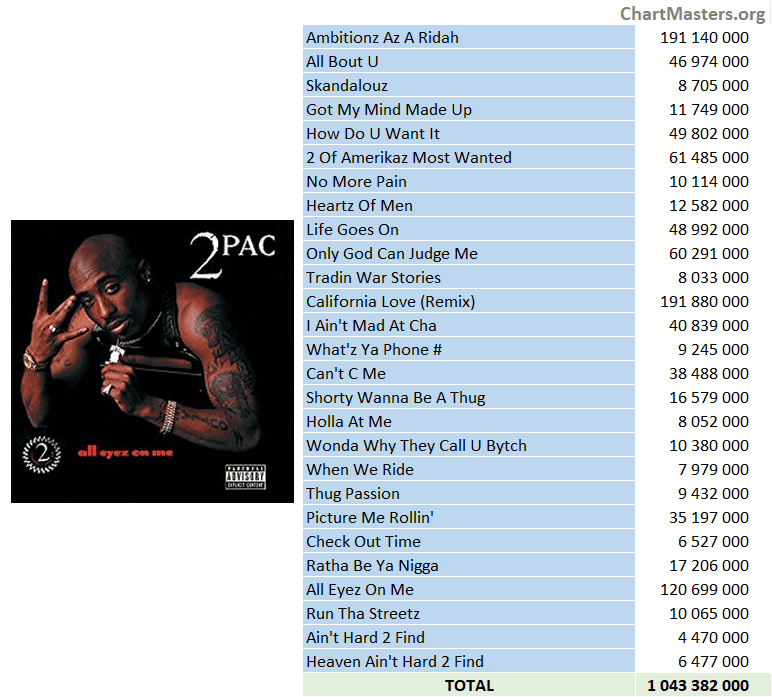 2Pac - All Eyez On Me streaming