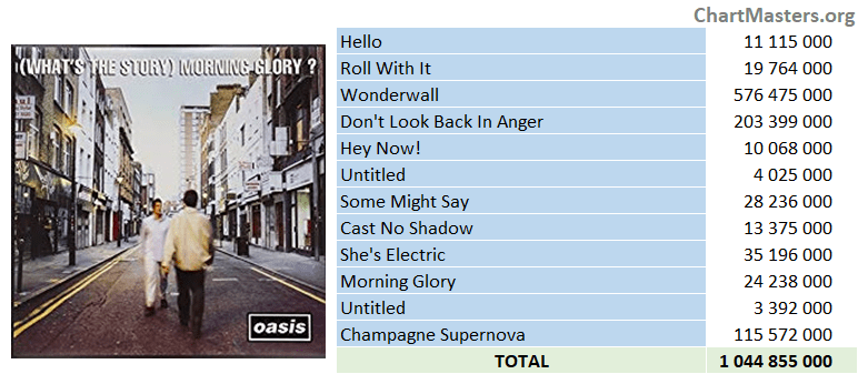 Oasis - Morning Glory streaming