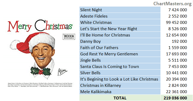 Bing Crosby - Merry Christmas - streaming