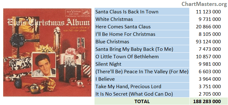 Elvis Presley - Elvis' Christmas Album streaming