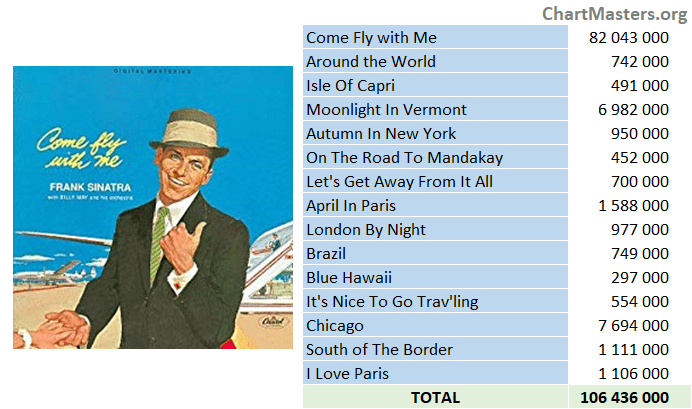 Frank Sinatra Come Fly With Me Streaming