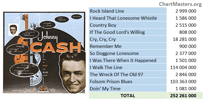 Johnny Cash - With His Hot and Blue Guitar - streaming