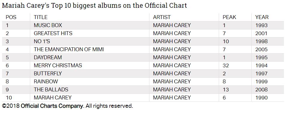 Mariah Carey supposed Top 10 UK Best Sellers