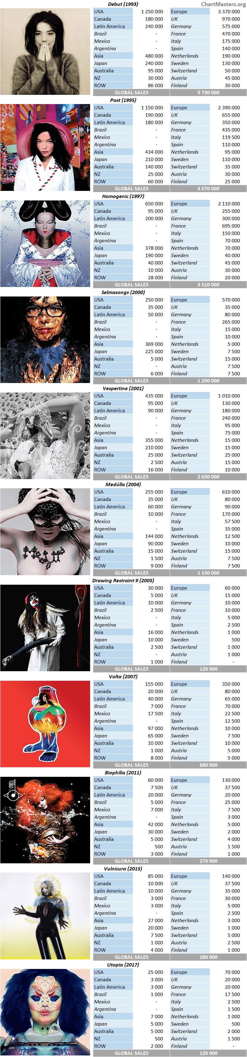 CSPC Bjork AlbumSales Breakdown By Market