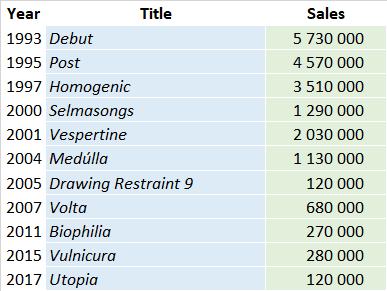 Bjork Album Sales Summary