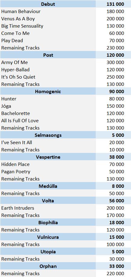 Björk digital singles sales
