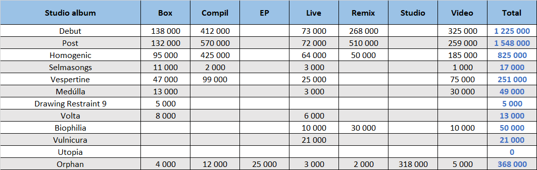 Björk compilation sales summary