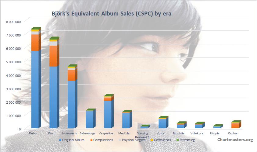 Björk total album sales art